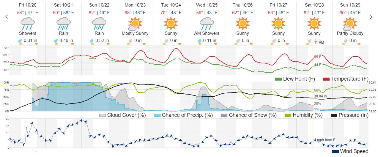 screencapture-wunderground-forecast-us-wa-washougal-98671-1508536497962
