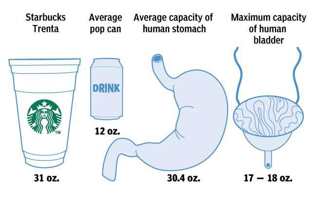 coffee bladder